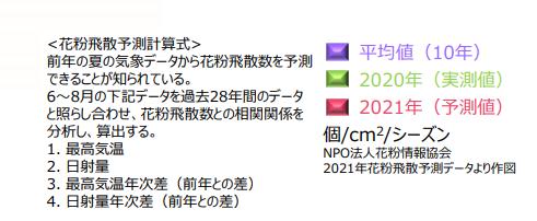 2021年花粉詳細
